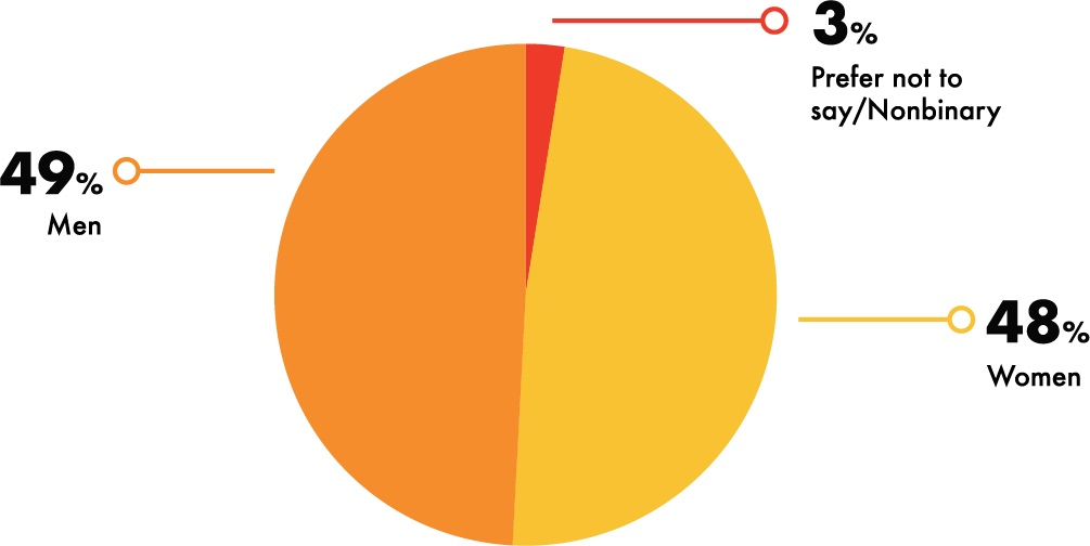 Gender: Breakdown of gender of respondents