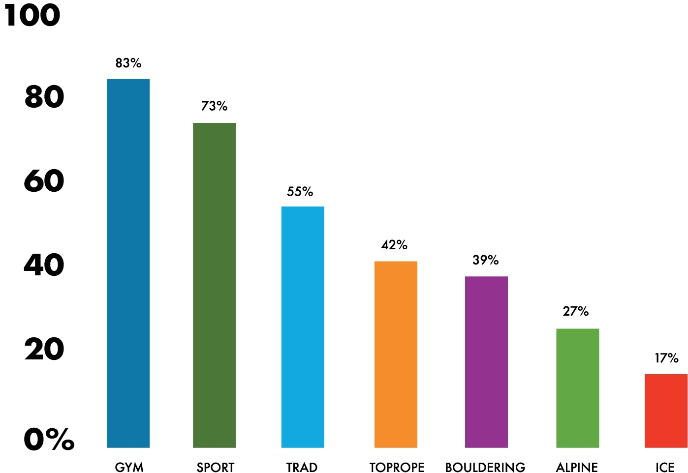 Type: Breakdown of types of climbing that respondents engaged in